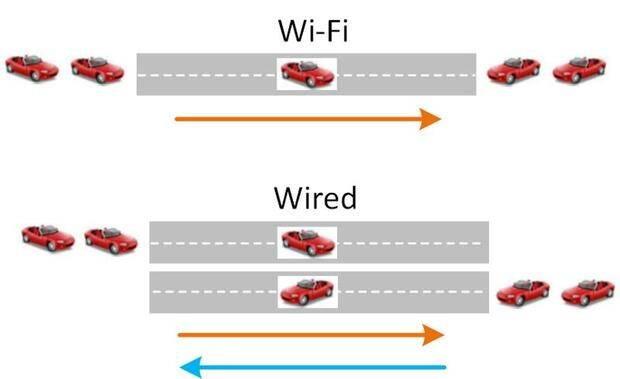 wifi-half-duplex