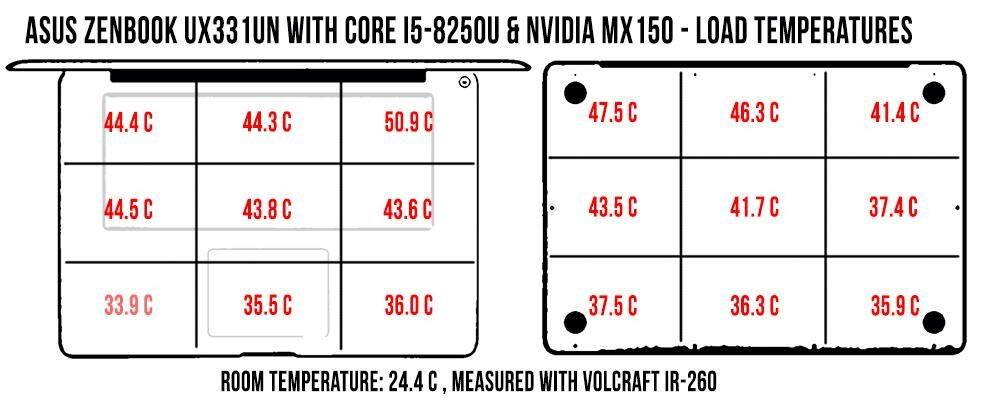 temperatures-load-zenbook-ux331un_1