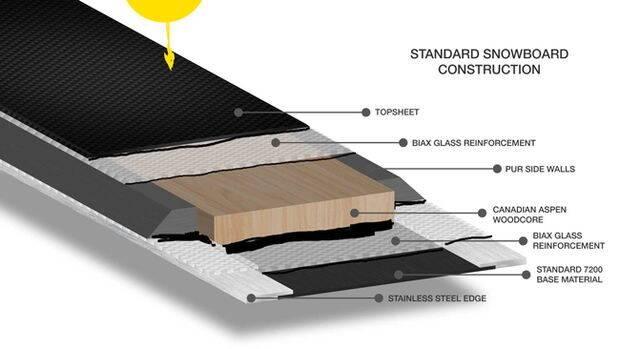 structura-snowboard