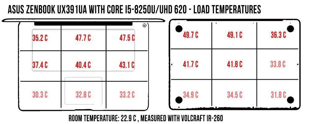 temperatures-load-zenbook-ux391ua_1