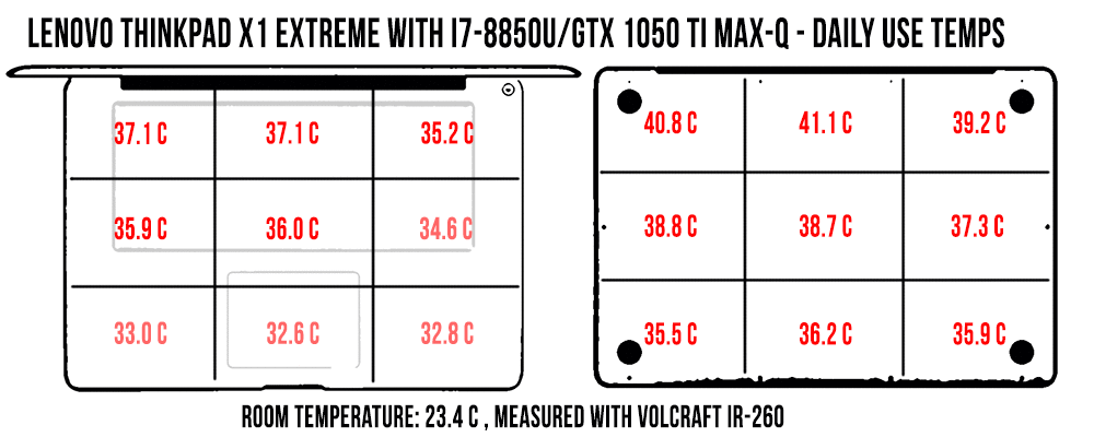 temperatures-dailyuse-x1e