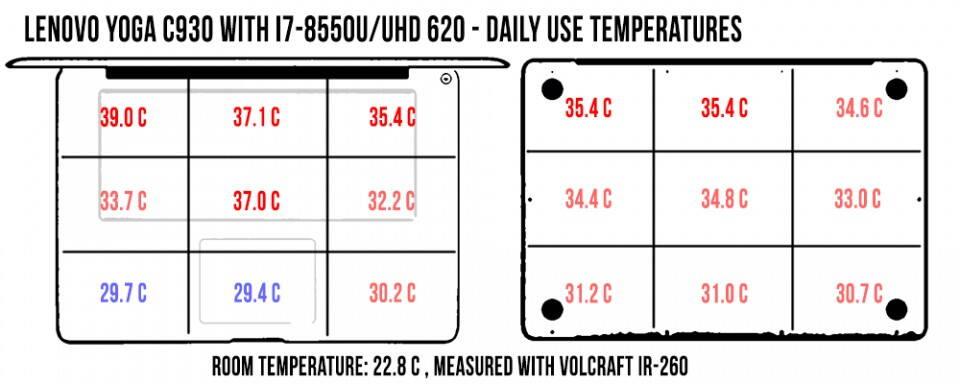 temperatures-daily-yoga-c930-960x384