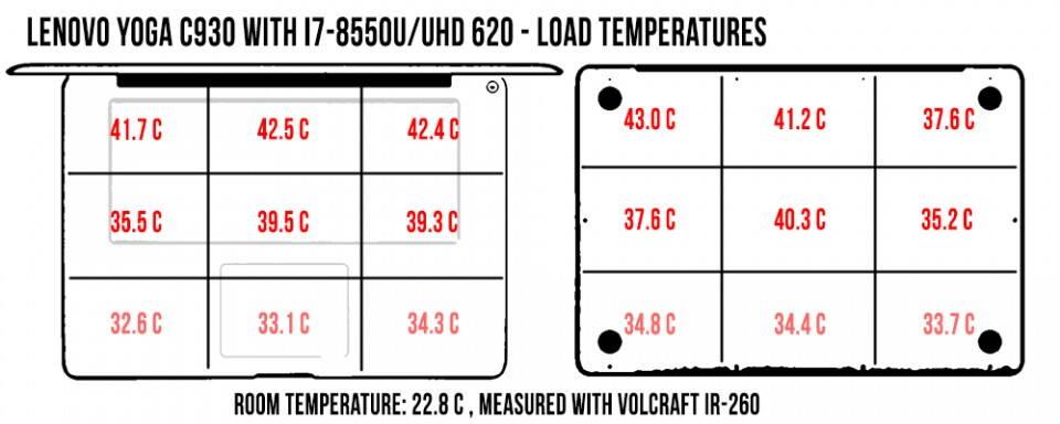 temperatures-load-yoga-c930-960x384