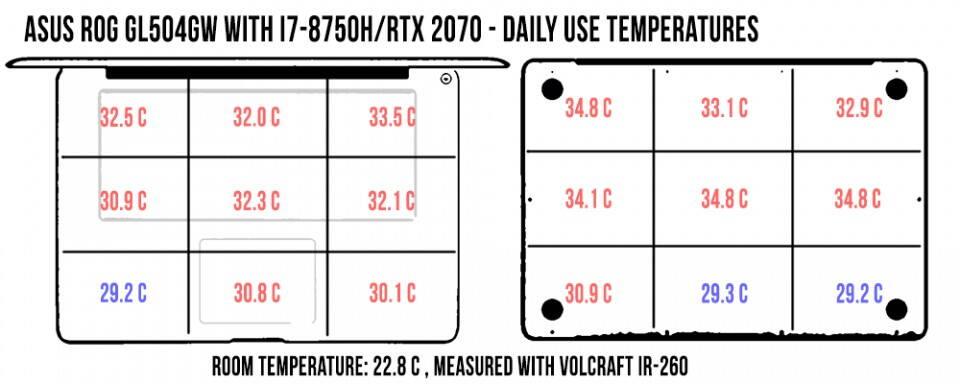 temperatures-daily-rog-gl504gw-960x384