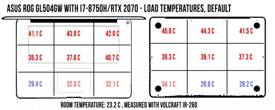 temperatures-load-rog-gl504gw-960x384