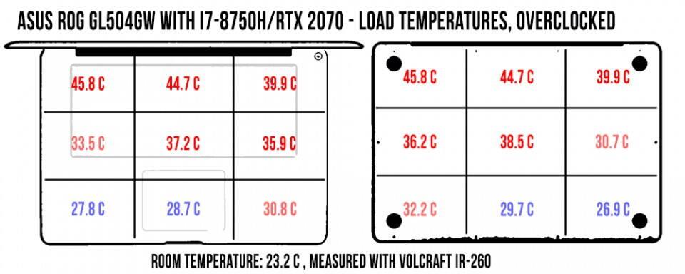 temperatures-load2-rog-gl504gw-960x384
