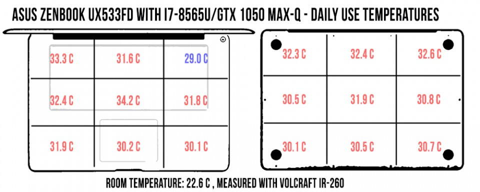 temperatures-zenbook-ux533-daily-960x384