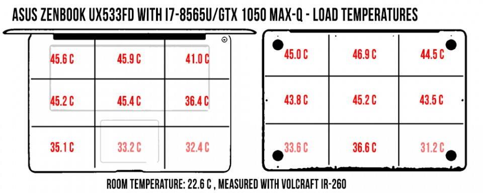 temperatures-zenbook-ux533-load-960x384
