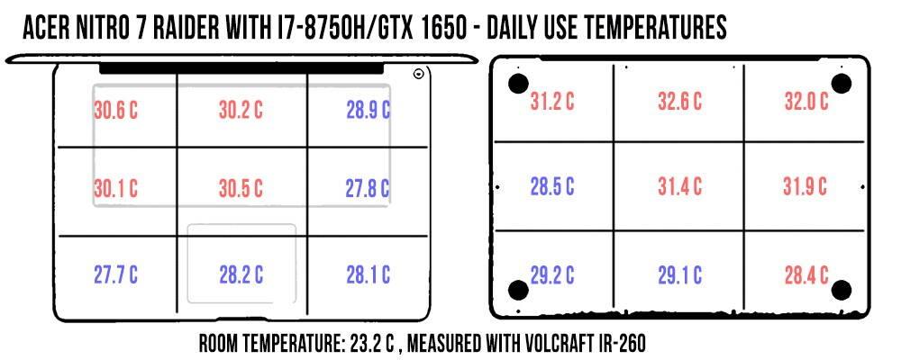 acer-nitro-7-temperatures-acer-nitro7-daily