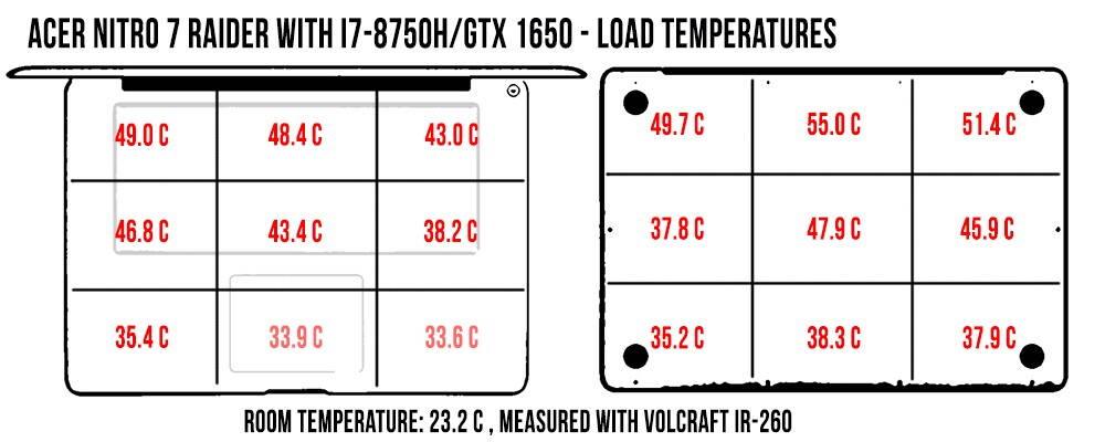 acer-nitro-7-temperatures-acer-nitro7-load