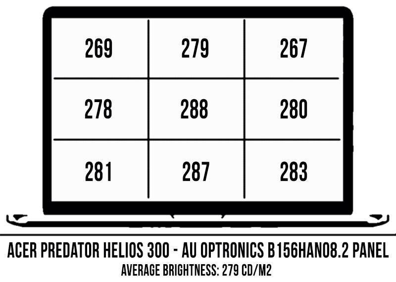 acer-predator-helios-300-screen-brightness-coverage-helios300-15
