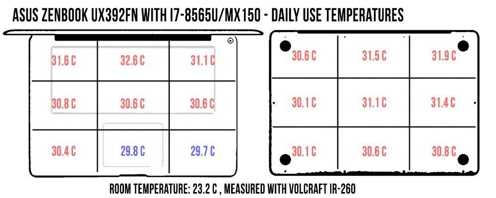 asus-zenbook-s13-ux392fn-temperatures-dailyuse-zenbookux392