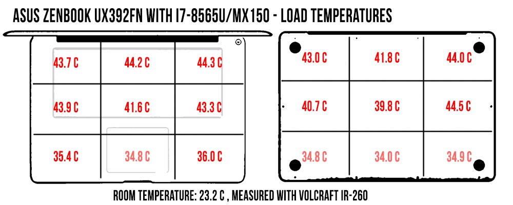 asus-zenbook-s13-ux392fn-temperatures-load-zenbookux392
