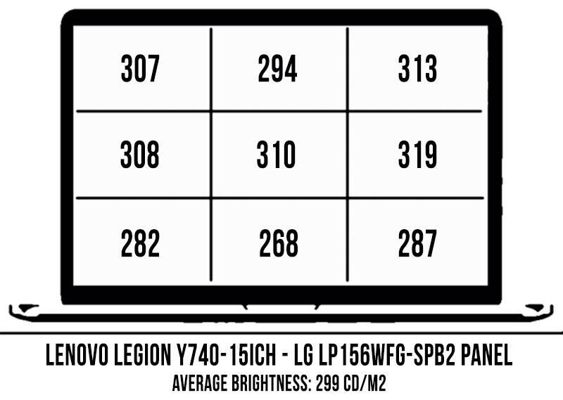 lenovo-legion-y740--screen-brightness-covearge-lenovo-legiony740