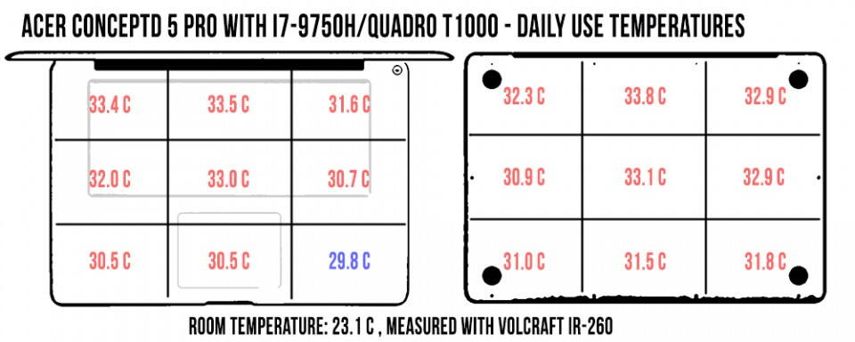 acer-conceptd-5-pro-temperatures-dailyuse