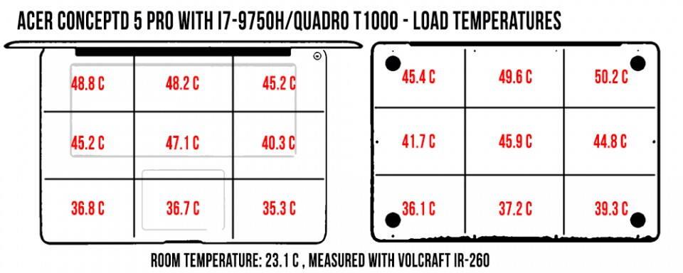 acer-conceptd-5-pro-temperatures-load