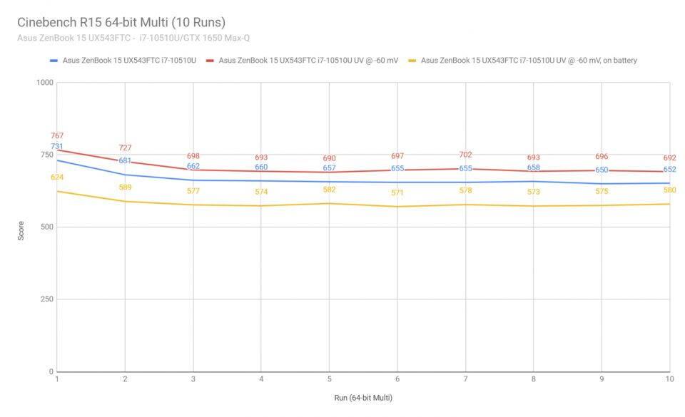 asus-zenbook-15-ux534-cinebenchr15-ux534ftc-1-960x585