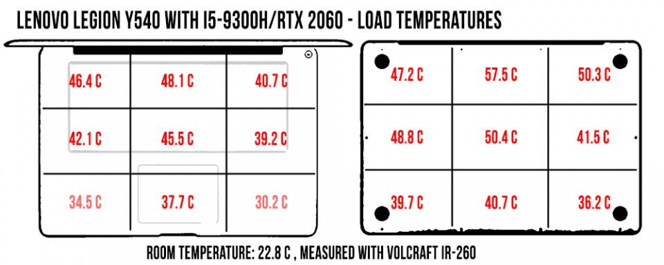 temperatures-legiony540-load-960x384