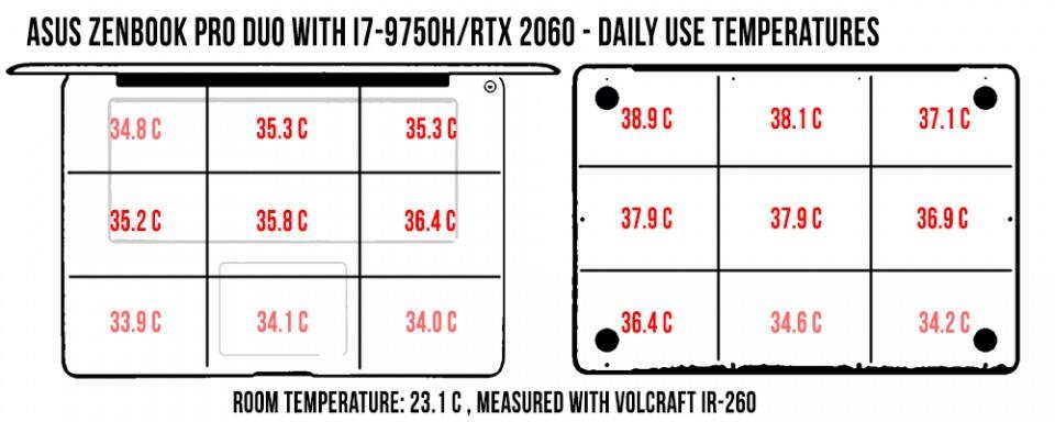 temperatures-zenbookproduo-daily-960x384
