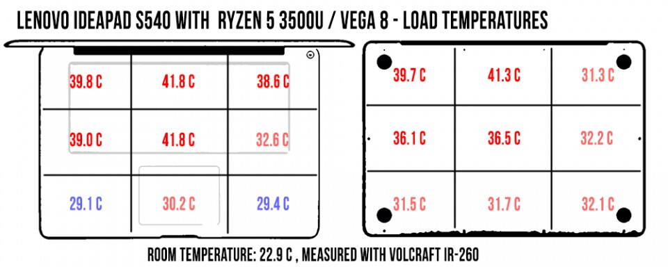 temperatures-ideapad-s540-load-960x384