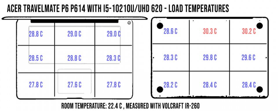 temperatures-daily-travelmatep6-960x384