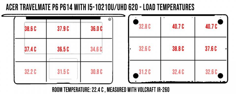 temperatures-load-travelmatep6-960x384