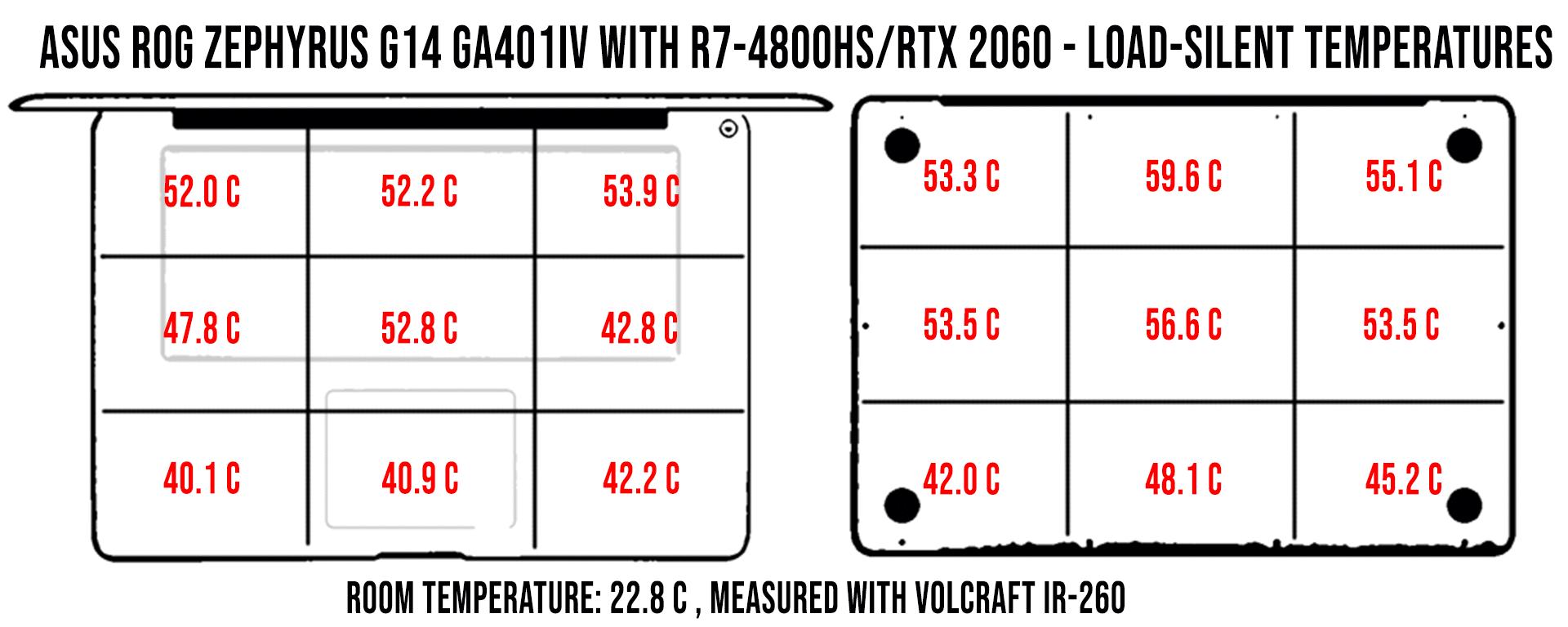 temperaturi-load-silent-zephyrus-g14-ga401iv