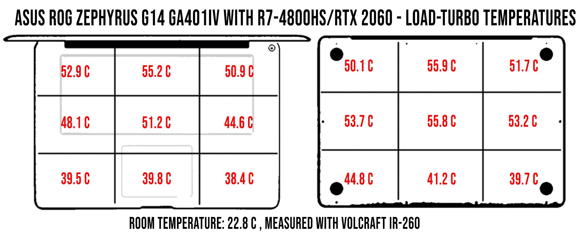temperaturi-load-turbo-zephyrus-g14-ga401iv