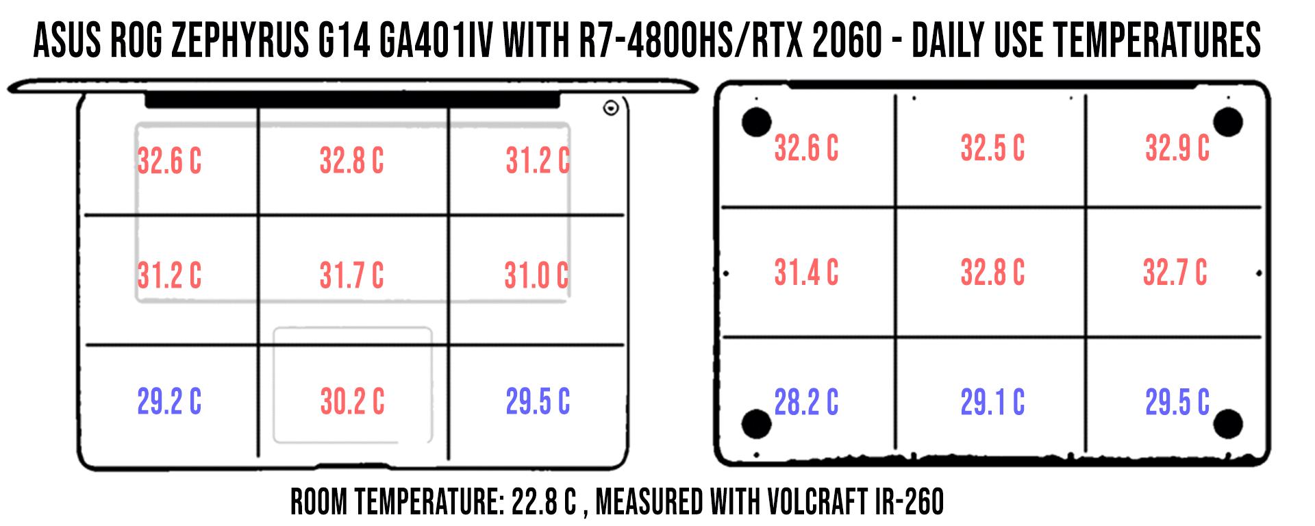 temperaturi-utilizare-normala-zephyrus-g14-ga401iv
