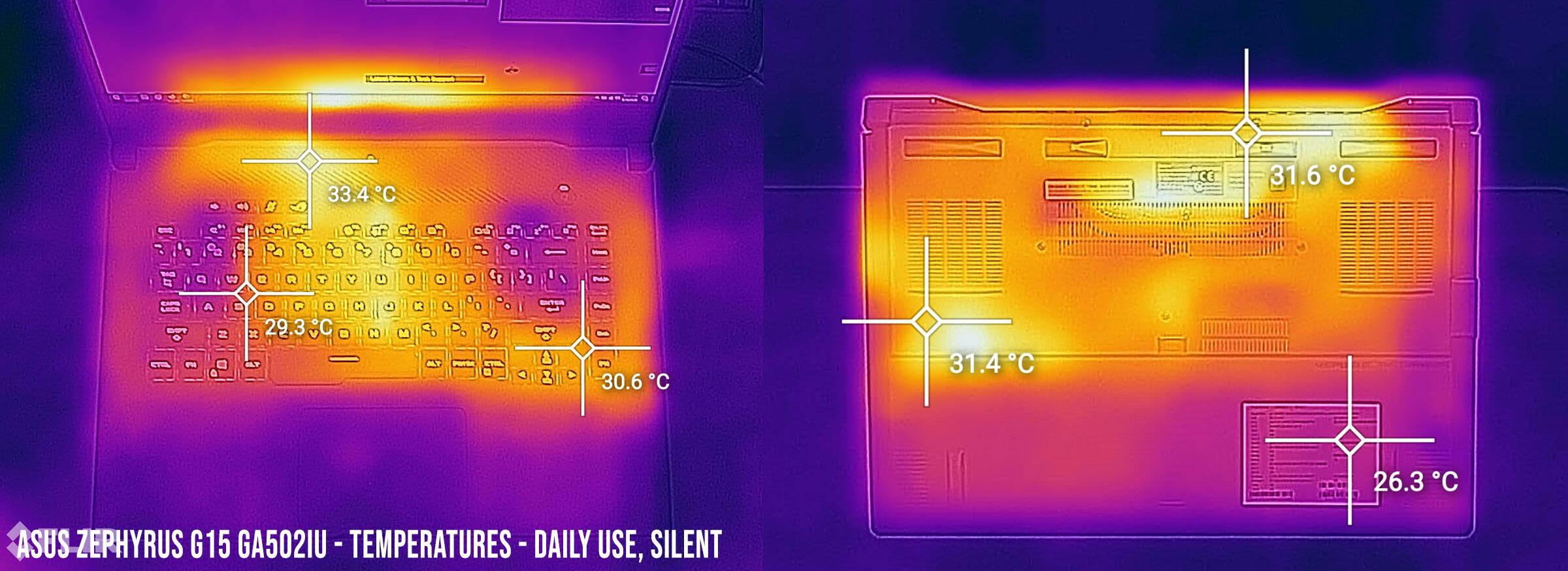 temperatures-zephyrusg15-dailyuse