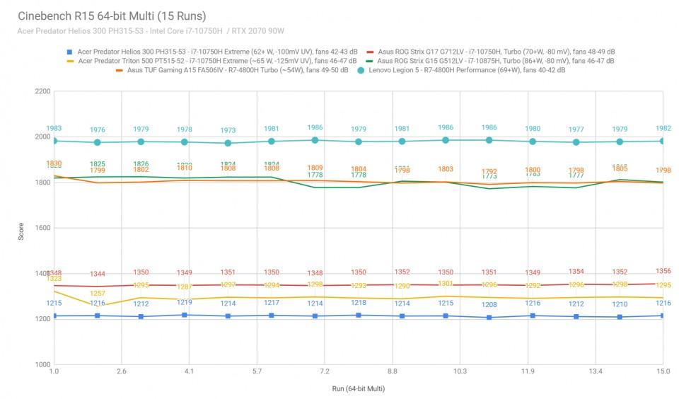 cinebench3-helios300-2020-960x564